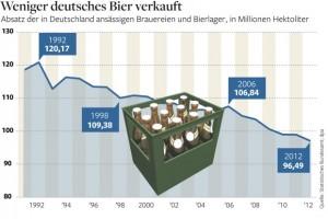 Nemci piju sve manje piva