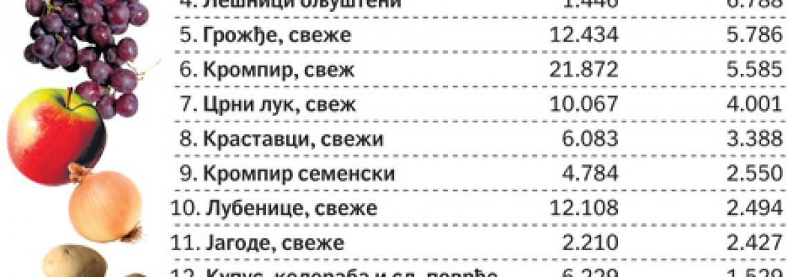 Srbija uvozi i praziluk