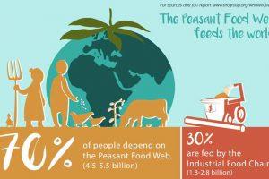 Ko će nas hraniti – dug put do suvereniteta hrane