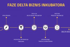 Prijave za Delta Biznis Inkubator od aprila