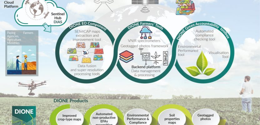 DIONE set alata – inovativne tehnologije za monitoring poljoprivrede